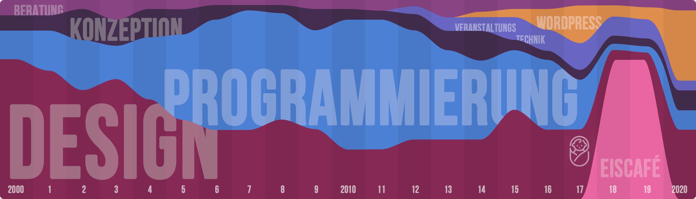 Incredible Chart Life Graph Christian Bennat